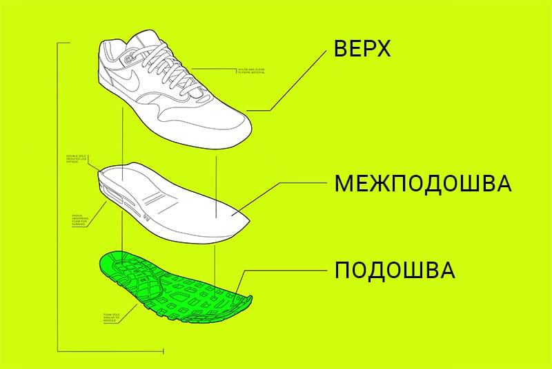 Типовая конструкцию обуви